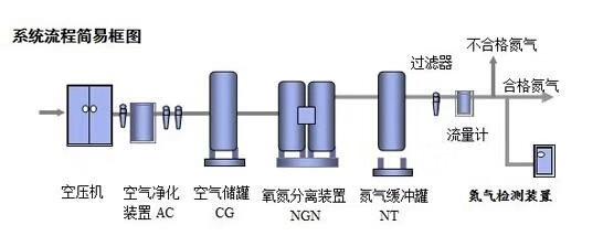 食品制氮机工艺流程图