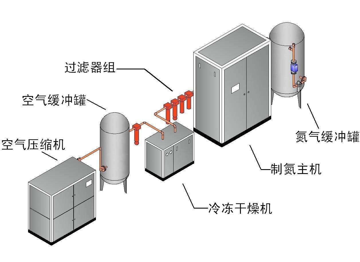 制氮机流程图
