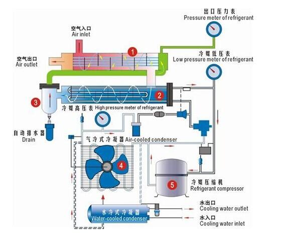冷干机原理图
