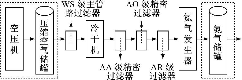 氮气发生系统工艺流程图