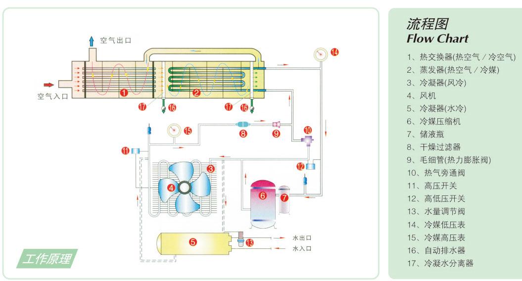 冷冻式干燥机工作原理