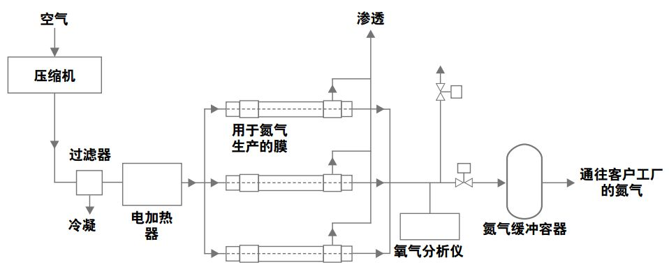 膜分离制氮机