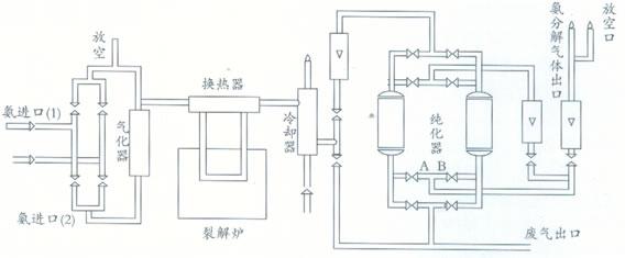 氨分解炉工作原理