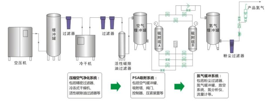 PSA制氮机流程图